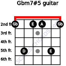 Gbm7#5 for guitar on frets 2, 5, 2, 2, 5, 2
