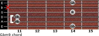 Gbm9 for guitar on frets 14, 11, 11, 14, x, 14