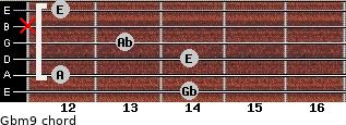 Gbm9 for guitar on frets 14, 12, 14, 13, x, 12