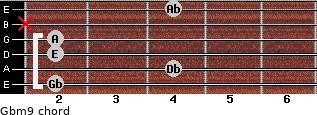 Gbm9 for guitar on frets 2, 4, 2, 2, x, 4