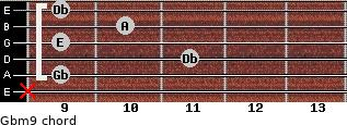Gbm9 for guitar on frets x, 9, 11, 9, 10, 9