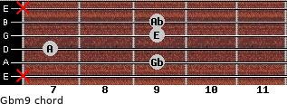 Gbm9 for guitar on frets x, 9, 7, 9, 9, x