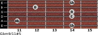 Gbm9/11#5 for guitar on frets 14, 11, 14, 14, 12, 14