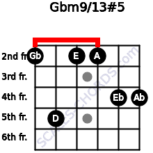 Gbm9/13#5 for guitar on frets 2, 5, 2, 2, 4, 4