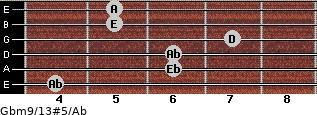 Gbm9/13#5/Ab for guitar on frets 4, 6, 6, 7, 5, 5