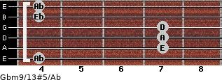 Gbm9/13#5/Ab for guitar on frets 4, 7, 7, 7, 4, 4