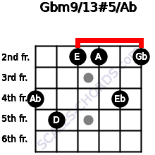 Gbm9/13#5/Ab for guitar on frets 4, 5, 2, 2, 4, 2