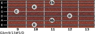 Gbm9/13#5/D for guitar on frets 10, 11, 12, 9, 10, 11