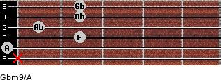 Gbm9/A for guitar on frets x, 0, 2, 1, 2, 2
