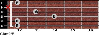 Gbm9/E for guitar on frets 12, 12, 14, 13, x, 12