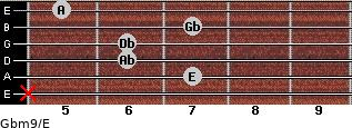 Gbm9/E for guitar on frets x, 7, 6, 6, 7, 5