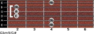 Gbm9/G# for guitar on frets 4, 4, 2, 2, 2, 4