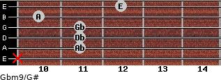 Gbm9/G# for guitar on frets x, 11, 11, 11, 10, 12