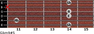 Gbm9#5 for guitar on frets 14, 11, 14, 14, x, 14