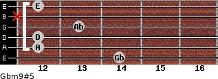 Gbm9#5 for guitar on frets 14, 12, 12, 13, x, 12