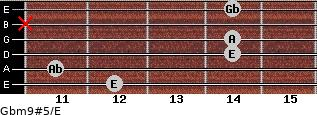 Gbm9#5/E for guitar on frets 12, 11, 14, 14, x, 14