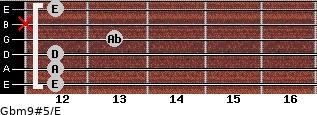 Gbm9#5/E for guitar on frets 12, 12, 12, 13, x, 12