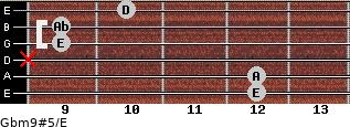 Gbm9#5/E for guitar on frets 12, 12, x, 9, 9, 10