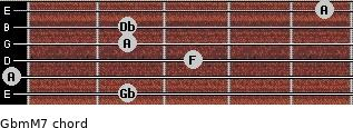 Gbm(M7) for guitar on frets 2, 0, 3, 2, 2, 5