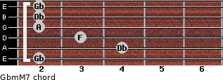 Gbm(M7) for guitar on frets 2, 4, 3, 2, 2, 2