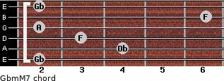 Gbm(M7) for guitar on frets 2, 4, 3, 2, 6, 2