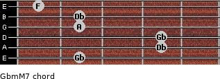 Gbm(M7) for guitar on frets 2, 4, 4, 2, 2, 1