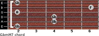 Gbm(M7) for guitar on frets 2, 4, 4, 2, 6, 2