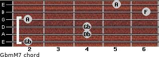 Gbm(M7) for guitar on frets 2, 4, 4, 2, 6, 5