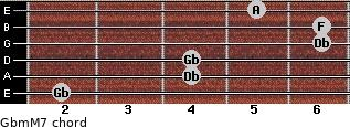 Gbm(M7) for guitar on frets 2, 4, 4, 6, 6, 5