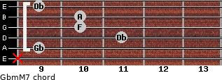 Gbm(M7) for guitar on frets x, 9, 11, 10, 10, 9