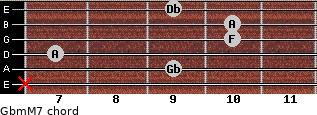 Gbm(M7) for guitar on frets x, 9, 7, 10, 10, 9