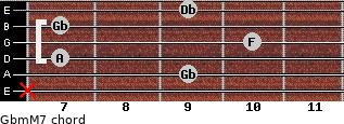 Gbm(M7) for guitar on frets x, 9, 7, 10, 7, 9