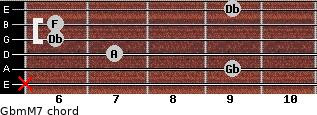 Gbm(M7) for guitar on frets x, 9, 7, 6, 6, 9