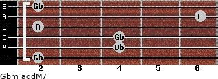 Gbm(addM7) for guitar on frets 2, 4, 4, 2, 6, 2