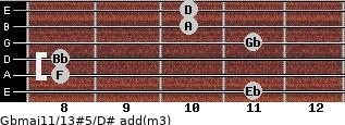 Gbmaj11/13#5/D# add(m3) guitar chord