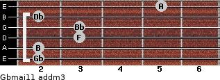 Gbmaj11 add(m3) guitar chord