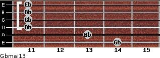 Gbmaj13 for guitar on frets 14, 13, 11, 11, 11, 11