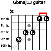 Gbmaj13 for guitar on frets x, 9, 8, 8, 6, 6