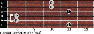 Gbmaj13#5/D# add(m3) guitar chord