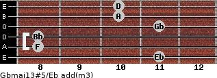 Gbmaj13#5/Eb add(m3) guitar chord