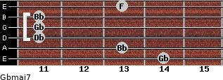 Gbmaj7 for guitar on frets 14, 13, 11, 11, 11, 13