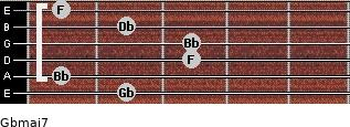 Gbmaj7 for guitar on frets 2, 1, 3, 3, 2, 1