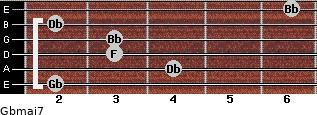 Gbmaj7 for guitar on frets 2, 4, 3, 3, 2, 6