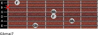 Gbmaj7 for guitar on frets 2, 4, 3, 3, x, 1