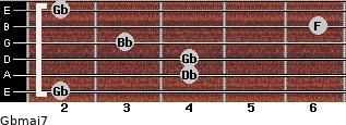 Gbmaj7 for guitar on frets 2, 4, 4, 3, 6, 2