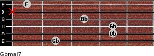Gbmaj7 for guitar on frets 2, 4, 4, 3, x, 1