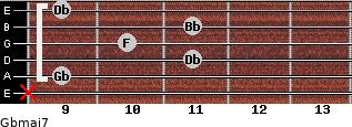 Gbmaj7 for guitar on frets x, 9, 11, 10, 11, 9