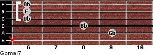 Gbmaj7 for guitar on frets x, 9, 8, 6, 6, 6