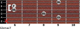 Gbmaj7 for guitar on frets x, 9, 8, 6, 6, 9