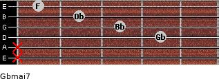 Gbmaj7 for guitar on frets x, x, 4, 3, 2, 1